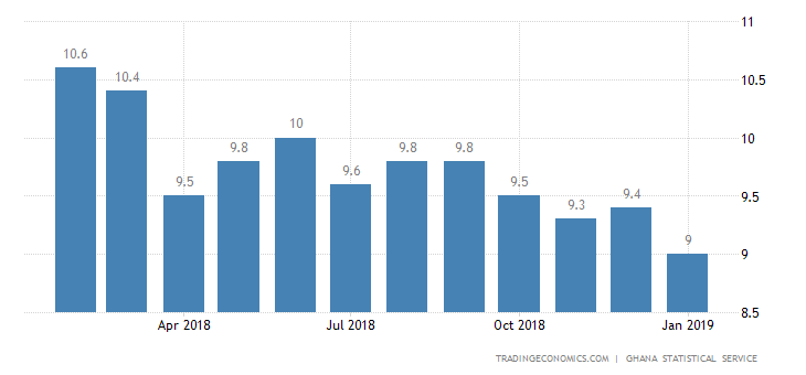 Ghana Inflation Rate at 6-Year Low of 9% in January