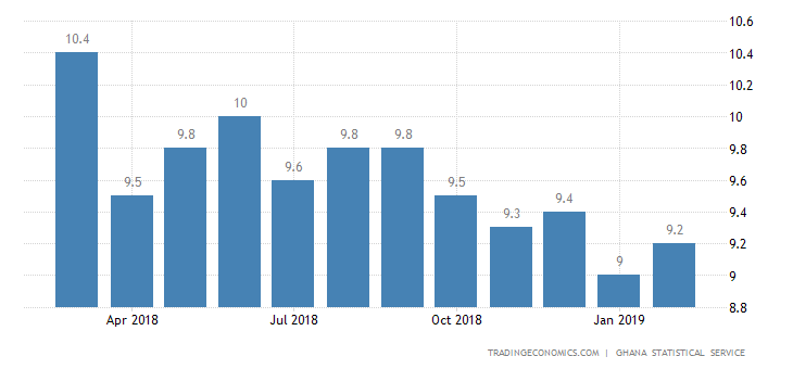 Ghana Inflation Rate Edges Higher to 9.2% in February