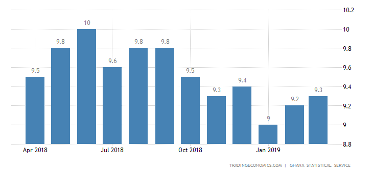 Ghana Inflation Rate Ticks Up to 9.3% in March
