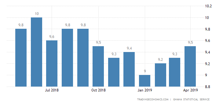 Ghana Inflation Rate Rises Further to 9.5% in April