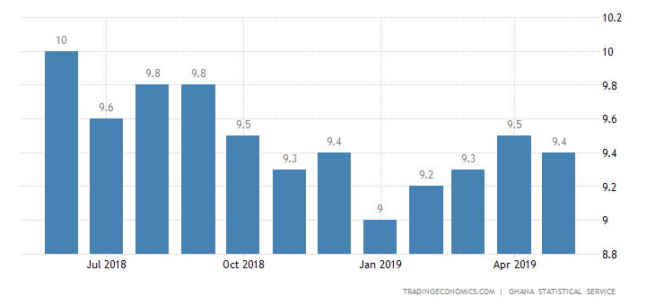 Ghana Inflation Rate Slows to 9.4% in May