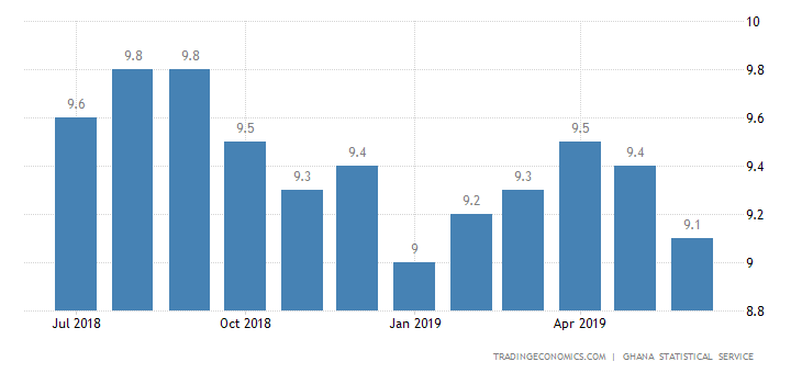 Ghana Inflation Rate at 5-Month Low of 9.1%