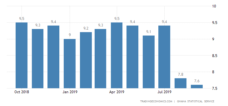 Ghana Inflation Rate at Over 6-Year Low of 7.6%