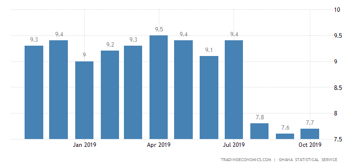 Ghana October Inflation Rate Ticks Up to 7.7%