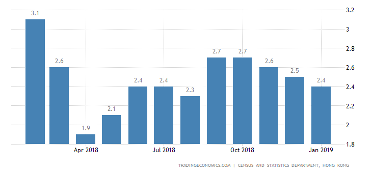 Hong Kong Inflation Rate at 5-Month Low of 2.4%