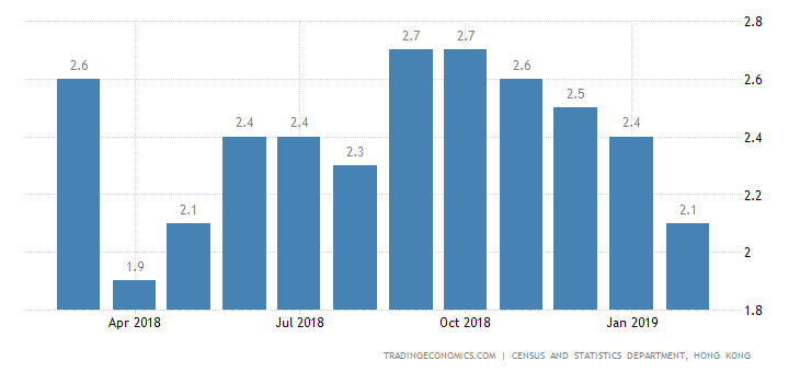 Hong Kong February Inflation Rate at 9-Month Low of 2.1%