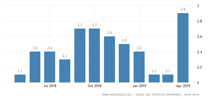 Hong Kong April Inflation Rate at 14-Month High of 2.9%