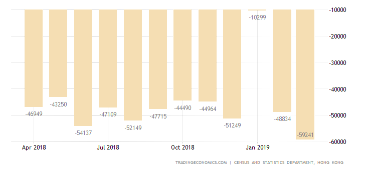 Hong Kong Trade Deficit Highest in Over a Year