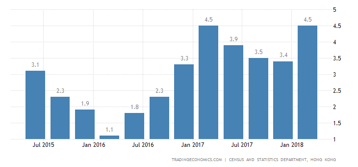 Hong Kong GDP Growth Strongest since 2011