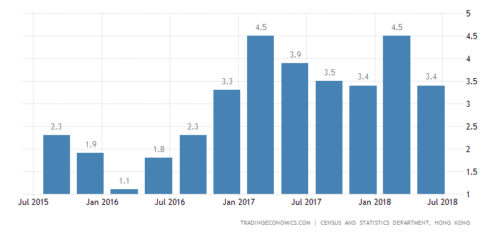 Hong Kong GDP Growth Slows to 3.5% YoY in Q2