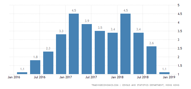 Hong Kong Q4 GDP Annual Growth Weakest in Near 3 Years