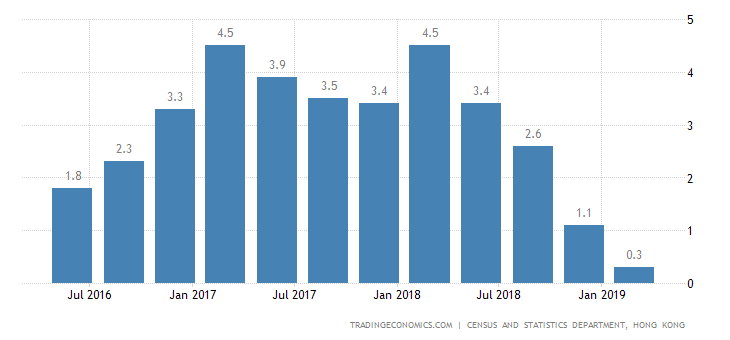 Hong Kong Q1 GDP Growth Rate Weakest since 2009
