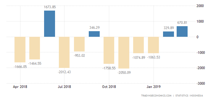 Indonesia Trade Surplus Narrows in March
