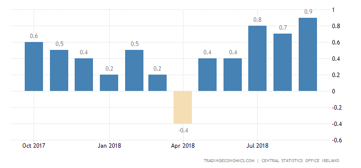 Irish September Inflation Rate at Near 1-1/2-Year High