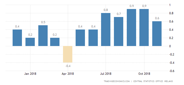 Irish November Inflation Rate Hits 5-Month Low of 0.6%
