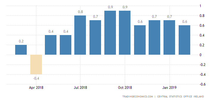 Irish February Inflation Rate Slows to 3-Month Low of 0.6%