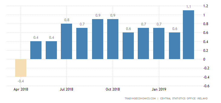 Irish March Inflation Rate at 6-Year High of 1.1%