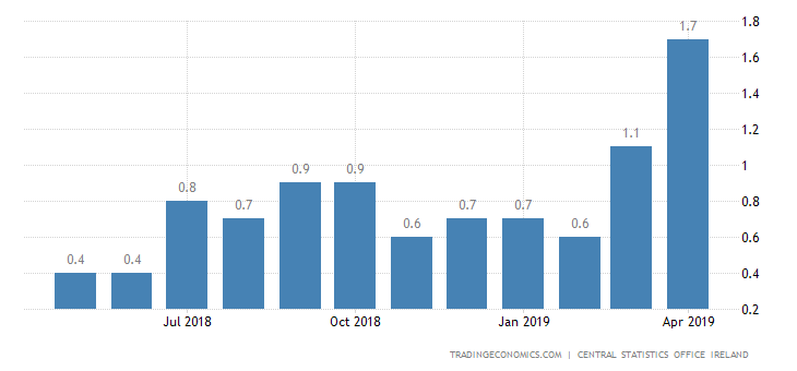 Irish April Inflation Rate at Near 7-Year High of 1.7%