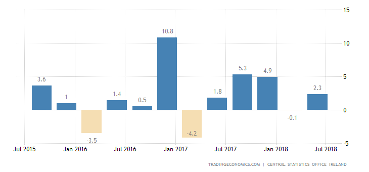Irish GDP Falls 0.6% in Q1