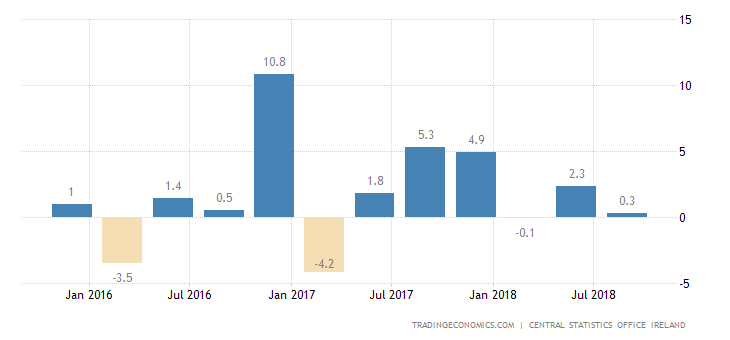Irish GDP Growth Slows to 0.9% in Q3
