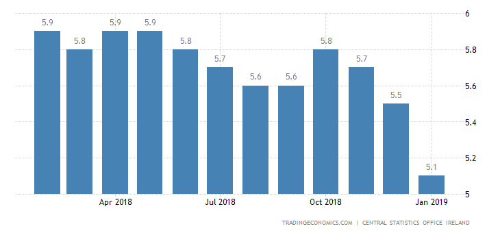 Irish Jobless Rate Unchanged at Near 11-Year Low of 5.3%