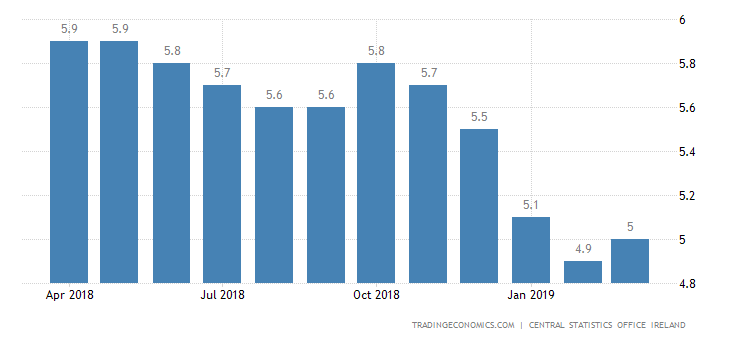 Irish Jobless Rate at Over 11-Year Low of 5.4%