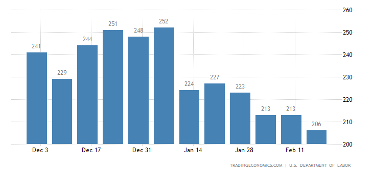 US Initial Jobless Claims Below Forecasts