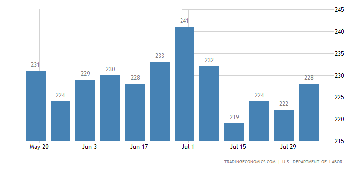 US Jobless Claims Unexpectedly Fall to 213K