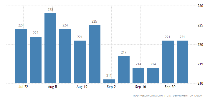 US Jobless Claims Unexpectadly Rise to 214K
