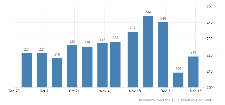 US Jobless Claims Rise Less than Expected