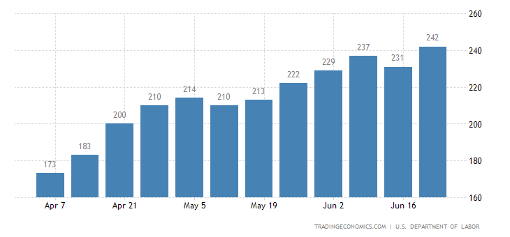 US Jobless Claims Rise to 7-Week High