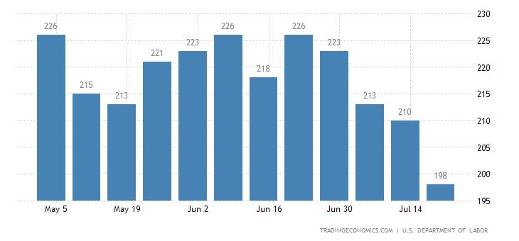 US Jobless Claims Lowest Since April