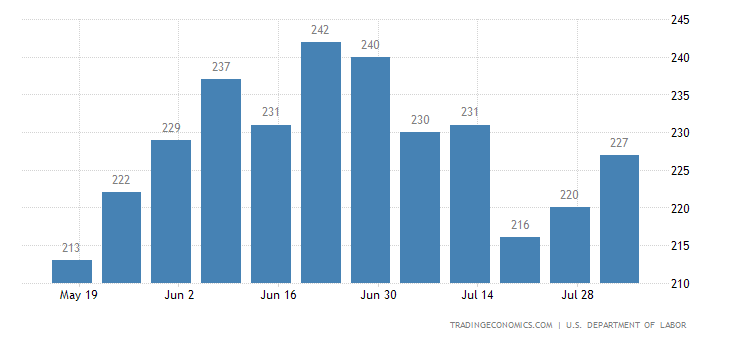 US Jobless Claims Fall in Latest Week