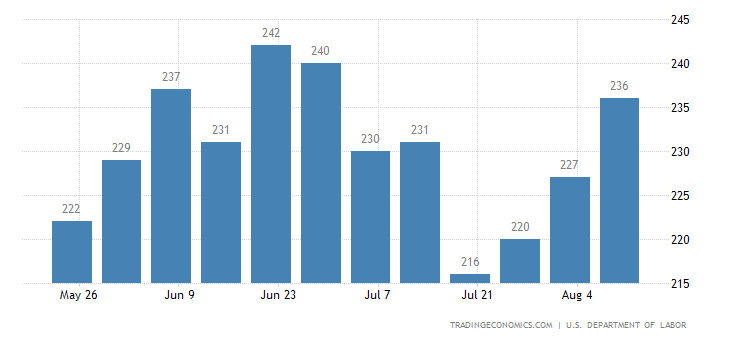 US Jobless Claims Rise More than Expected