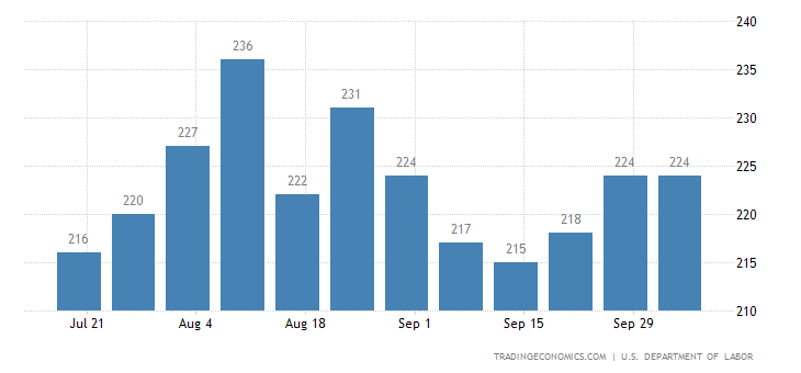 US Jobless Claims Lowest in 3 Weeks
