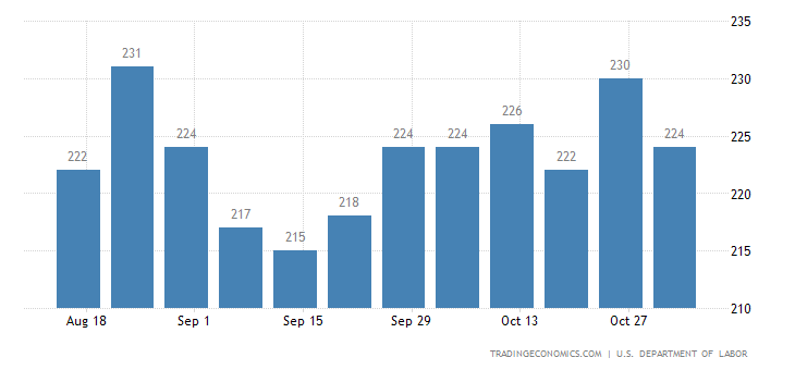 US Jobless Claims at 1-Month Low