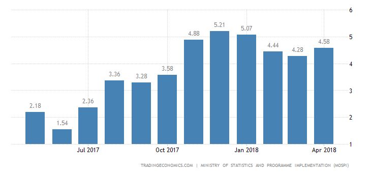 India April Inflation Rate Above Expectations