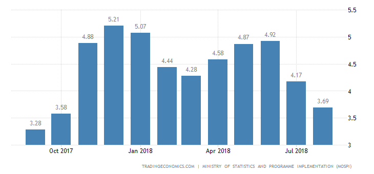 India Inflation Rate Down to 10-Month Low of 3.69%