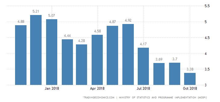 India Inflation Rate Lowest in Near 1 Year