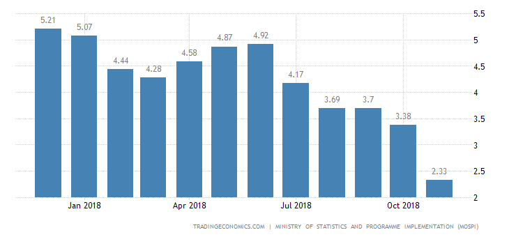 India Inflation Rate Lowest in Near 1-1/2 Years