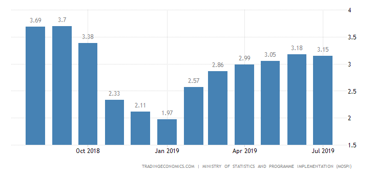India Inflation Rate Below Forecasts