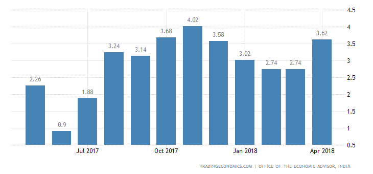 India Wholesale Inflation at 4-Month High of 3.18%