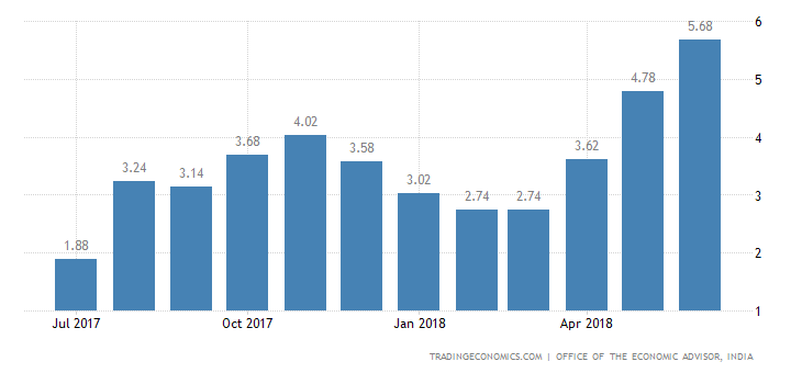 India June Wholesale Inflation at 15-Month High of 5.77%