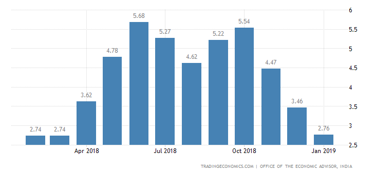 India Wholesale Inflation Slows to 10-Month Low