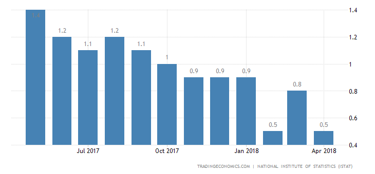 Italy April Inflation Rate Confirmed at 0.5%