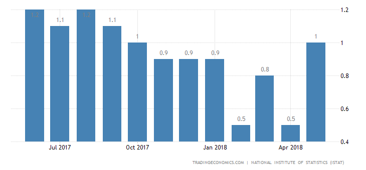 Italy Inflation Rate at Over 1-Year High
