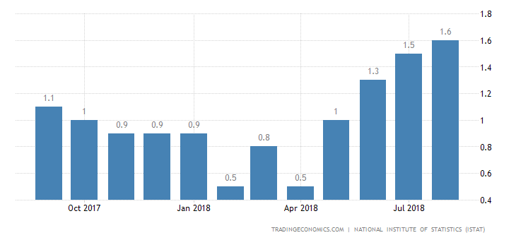 Italy Inflation Rate at 16-Month High of 1.7%