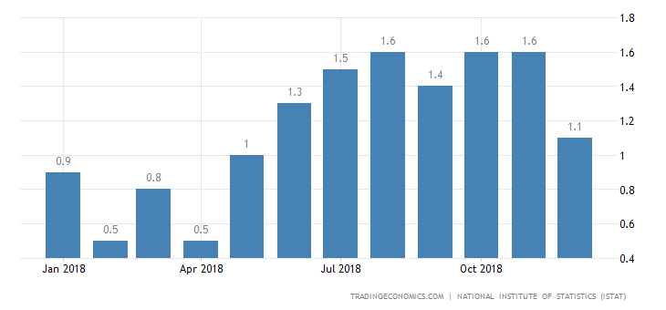 Italy Inflation Rate Confirmed at 7-Month Low of 1.1%