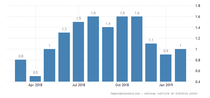 Italy Annual Inflation Rate Steady at 1% in March