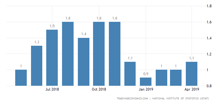 Italy Inflation Rate Confirmed at 1.1% in April